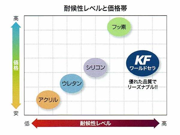塗料のグレード/KFケミカル ワールドセラ(無機塗料)